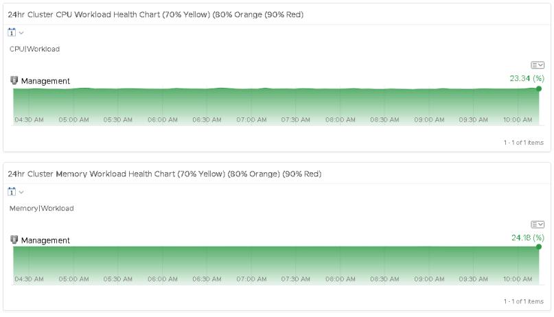 vRealize Operations Manager Dashboard: vSphere DRS Cluster Health