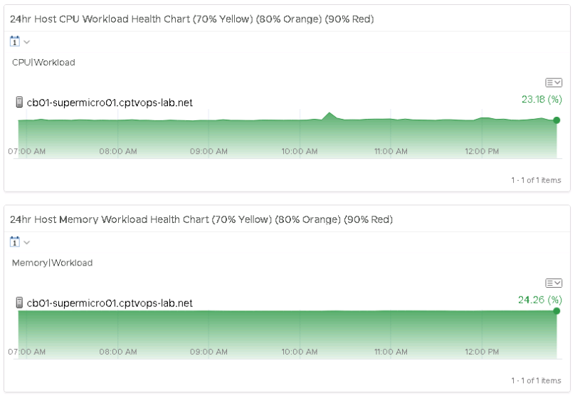 vRealize Operations Manager Dashboard: vSphere DRS Cluster Health
